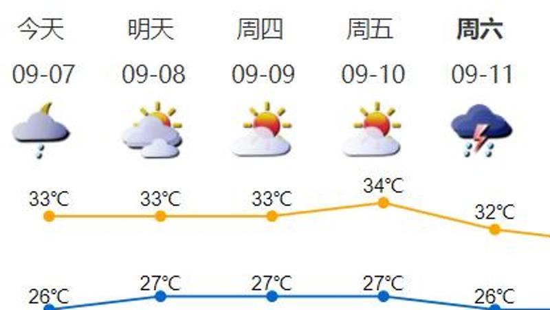 """今年首个秋台风""""康森""""生成!""""空调外机""""开吹……"""