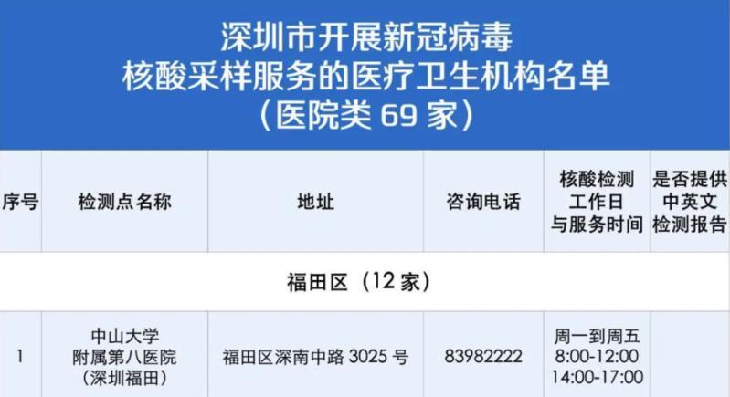 深圳134个采样点可测核酸!34个点出具中英文报告
