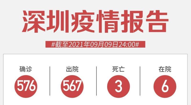9月9日深圳新增1例境外输入无症状感染者!