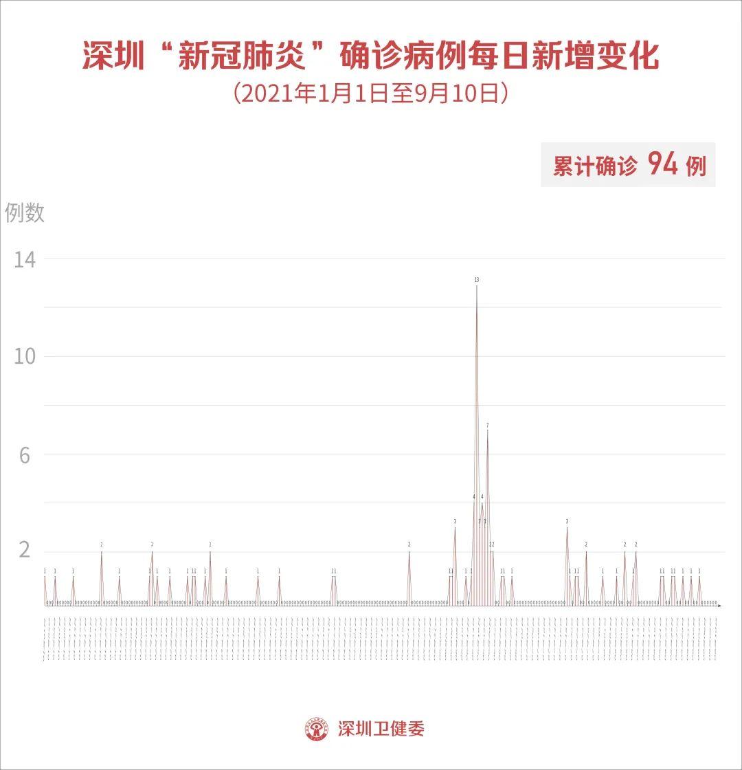 9月10日深圳新增1例境外输入无症状感染者