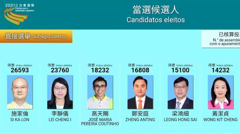 澳门特区第七届立法会选举初步产生26名直选和间选议员