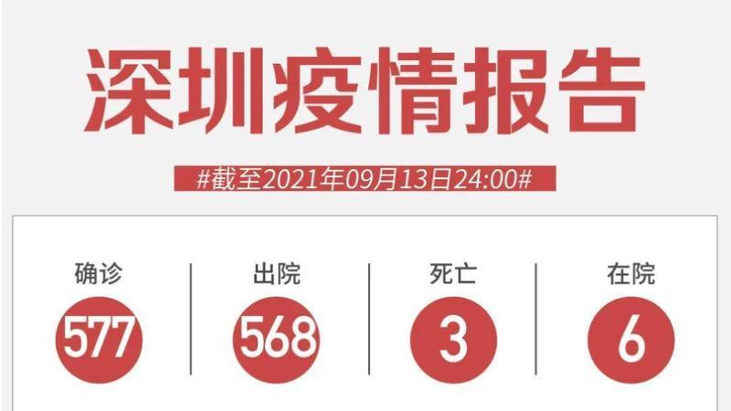 9月13日深圳新增境外输入确诊病例和无症状感染者各1例!