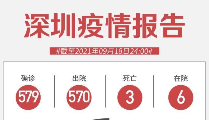 9月18日深圳新增1例境外输入无症状感染者!