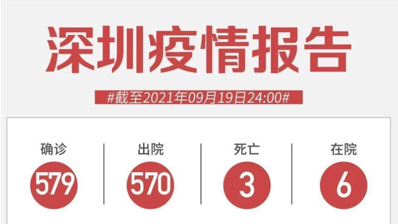 9月19日深圳新增1例境外输入无症状感染者!