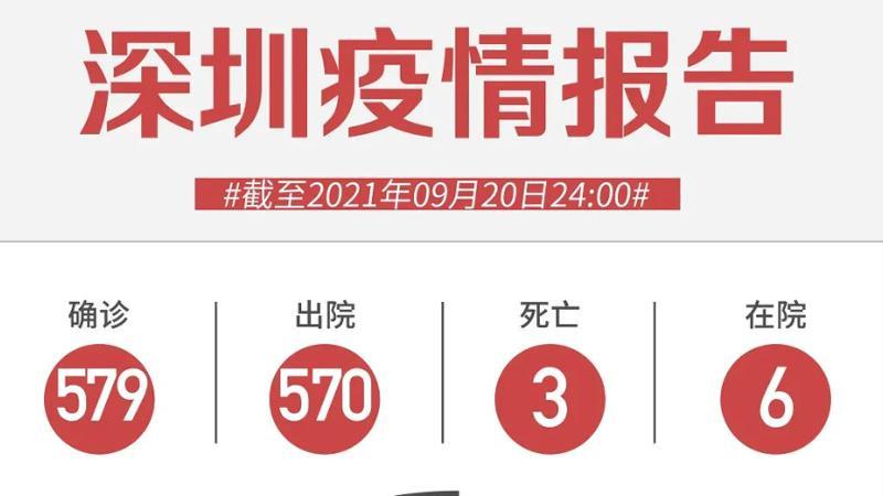 9月20日深圳无新增确诊病例