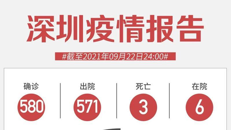 9月22日深圳新增境外输入1例无症状感染者!