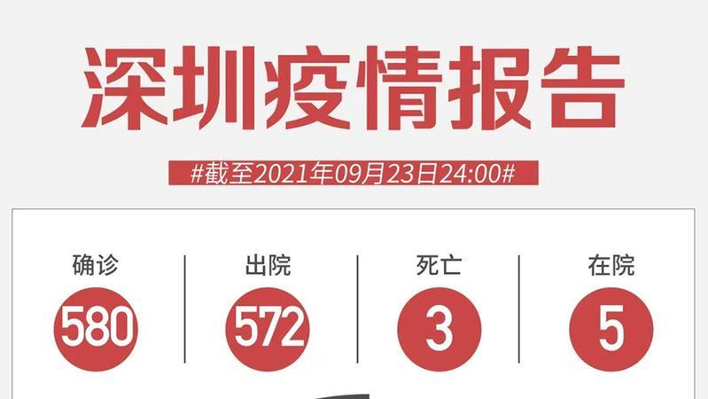 9月23日深圳无新增病例!