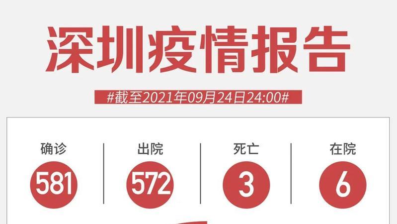 9月24日深圳新增1例境外输入确诊病例
