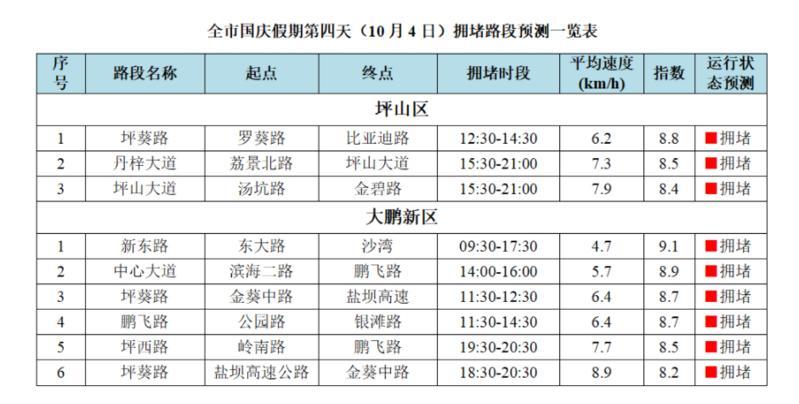 深圳市交通运输局:国庆长假后四天深圳这些路段比较堵