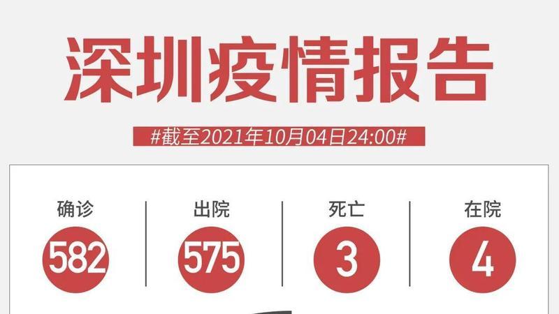 10月4日深圳无新增病例!