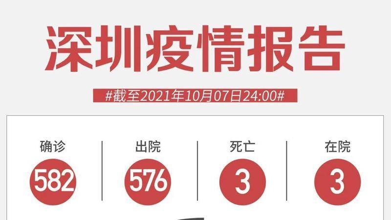 10月7日深圳无新增病例!