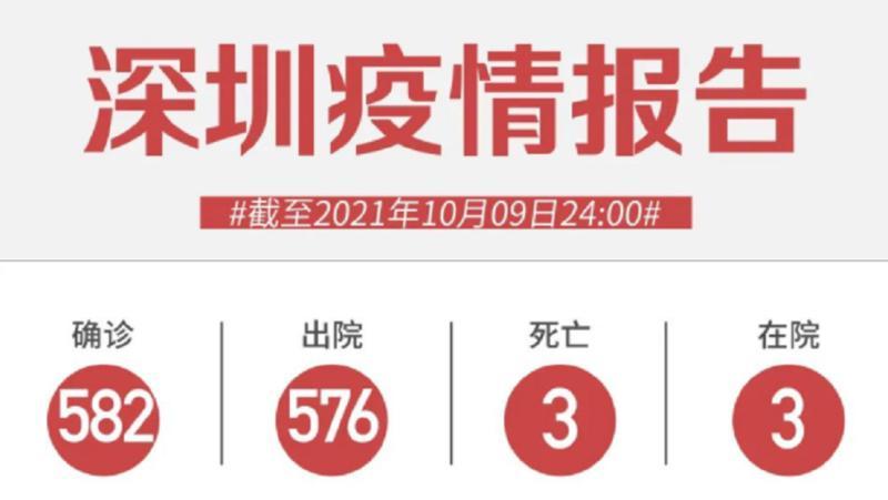 10月9日深圳无新增病例