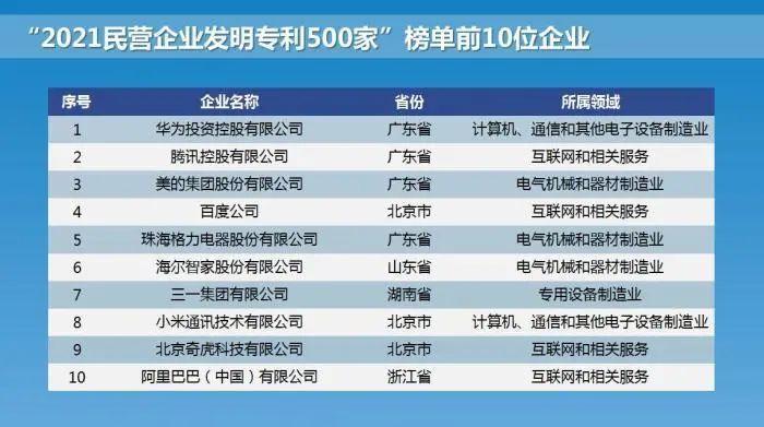 2021民营企业研发投入500强榜单发布:华为居榜首,腾讯排第三