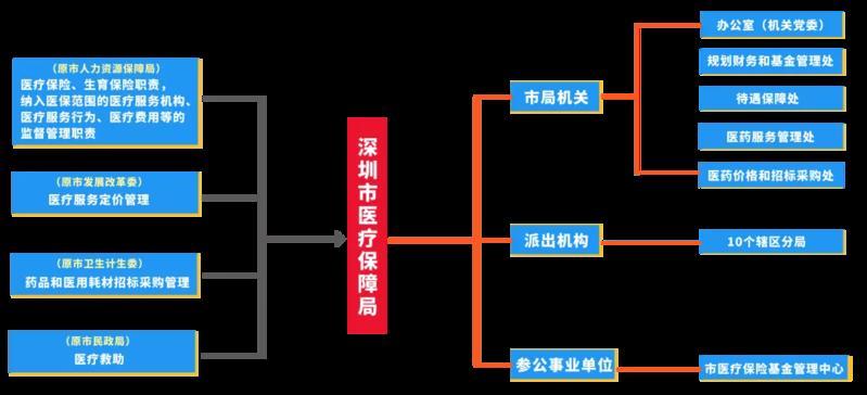 面向全市!深圳市医保局公开选调5名公务员!
