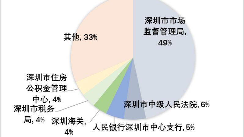 扎实推进企业信用风险分类分级体系建设 深圳实现对213万家企业信用风险分类管理