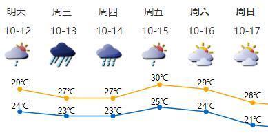 """最大风力12级!台风""""圆规""""11日夜间进入南海,明后天深圳有大风暴雨"""