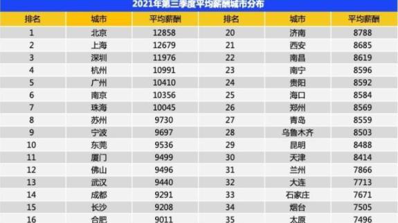 全国排名第三!深圳第三季度平均月薪11976元,这些岗位薪水高