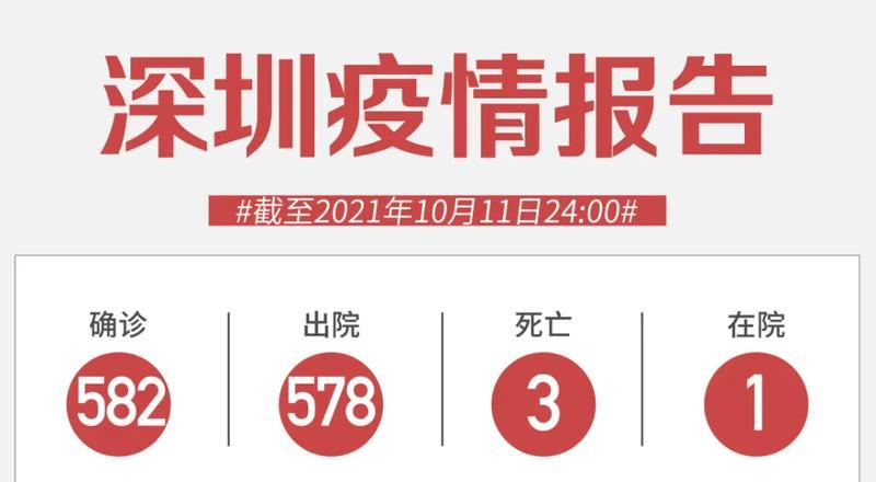 10月11日深圳无新增病例!官方通报:进口猪肉水果呈弱阳性!