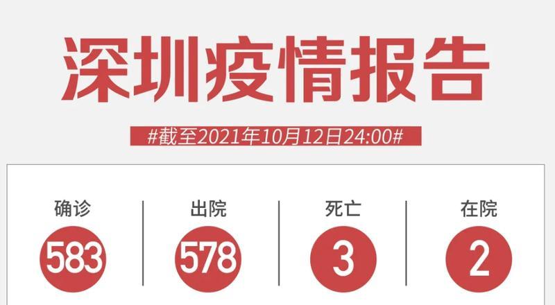 10月12日深圳新增1例境外输入确诊病例!