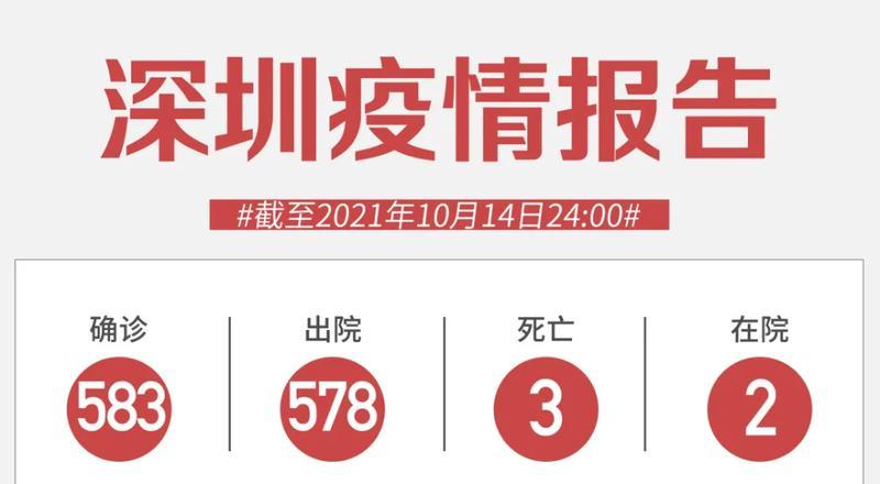 10月14日深圳新增4例境外输入新冠病毒无症状感染者!