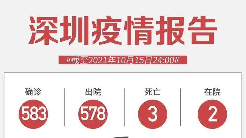 10月15日深圳无新增病例!