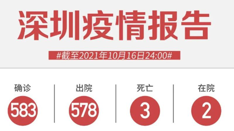 10月16日深圳无新增病例!