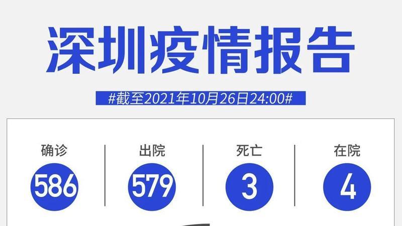 10月26日深圳无新增病例